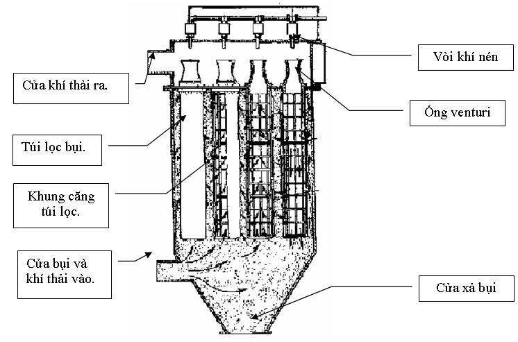 hệ thống lọc bụi rung giũ khí nén