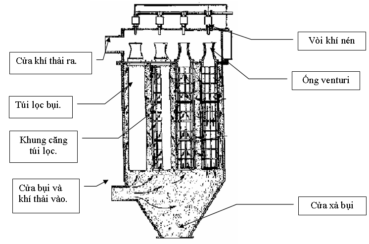 Cấu tạo của hệ thống thu hồi bụi rung giũ khí nén