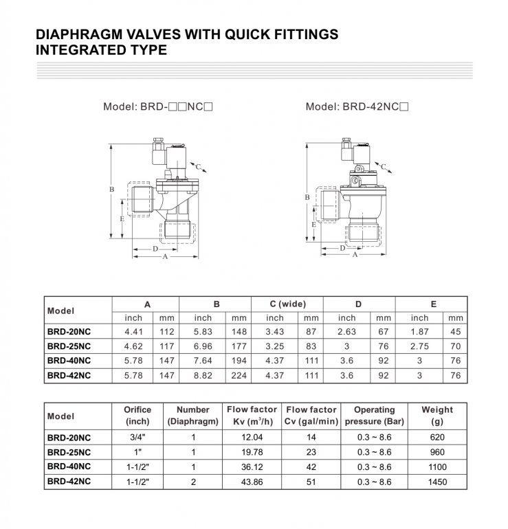 Thông số kỹ thuật VAN FINETEK BRC