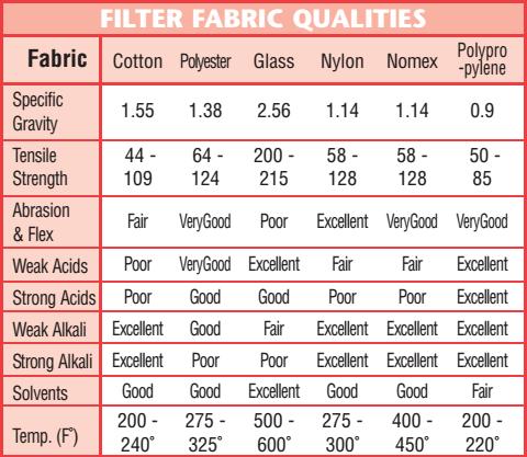 bảng thông số vật liệu lọc