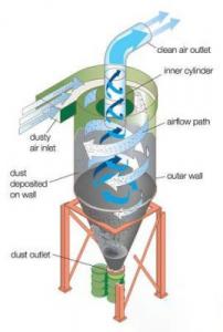 Tổng hợp thông tin về phương pháp xử lý bụi bằng cyclone