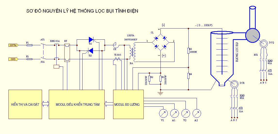 Nguyên lý hoạt động của hệ thống lọc bụi tĩnh điện