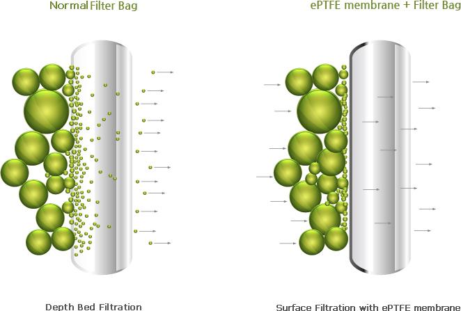 Ưu điểm của túi lọc bụi PTFE so với các loại túi lọc bụi khác