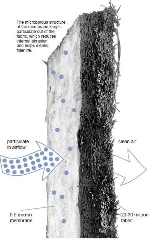 Ưu điểm nổi bật của túi lọc bụi chịu nhiệt PTFE