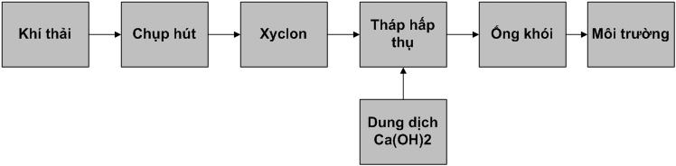 Sơ đồ công nghệ xử lý khí thải từ quá trình sản xuất tôn mạ kẽm