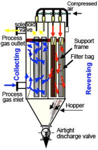 Phương pháp lọc bụi bằng áp suất ngược xung