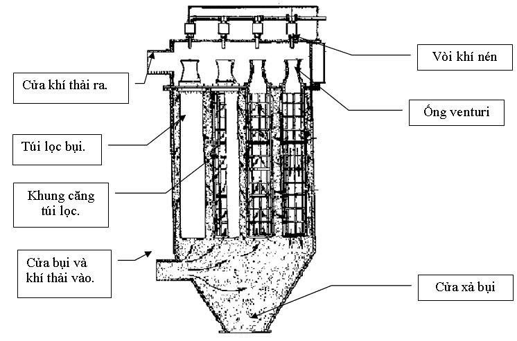 Nguyên lý hoạt động của hệ thống thu hồi bụi rung giũ khí nén