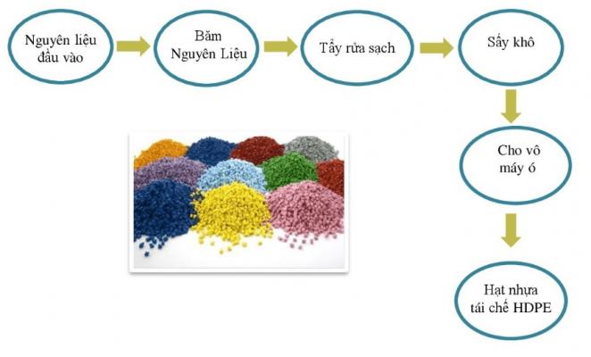 Quá trình sản xuất hạt nhựa tại nhà máy